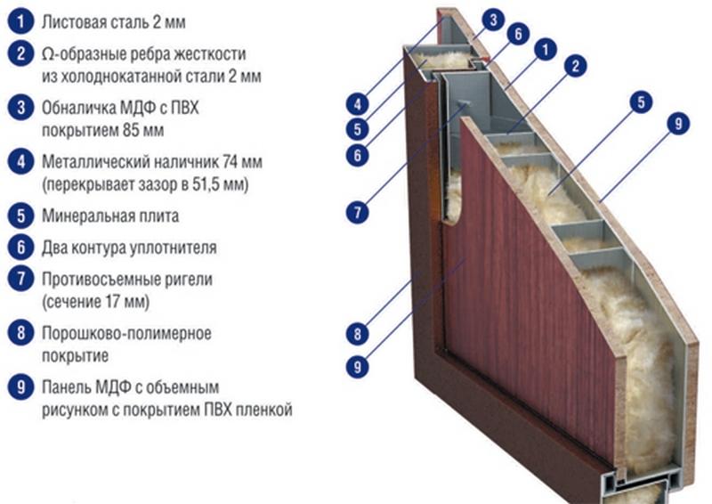 Конструкция утепленной двери